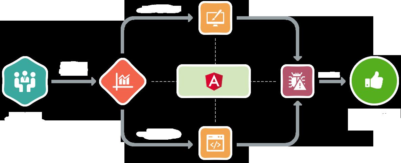 angularjs development process