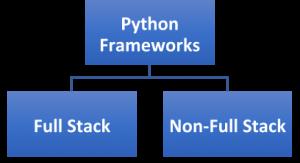 types of python framework