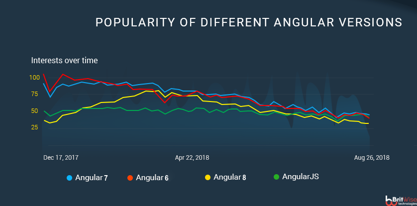 Popularity of different Angular version