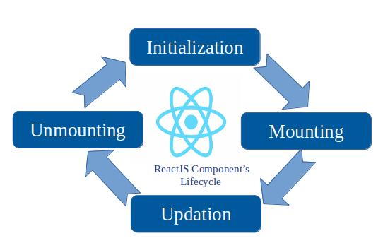ReactJS Lifecycle